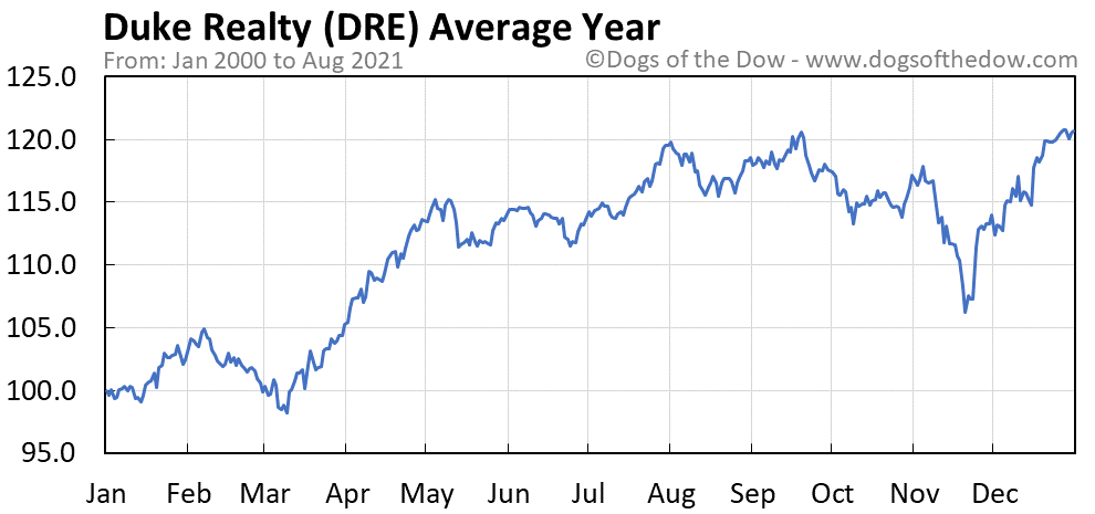 Average year chart for Duke Realty stock price history