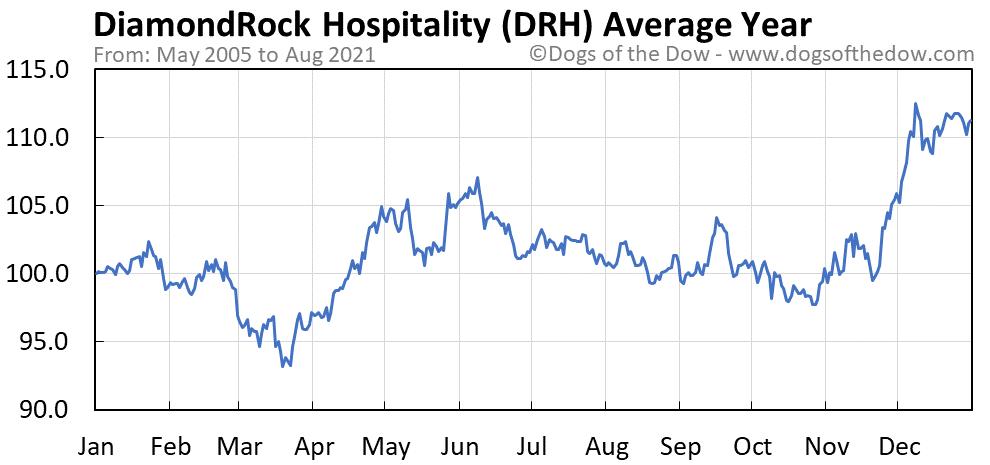 Average year chart for DiamondRock Hospitality stock price history