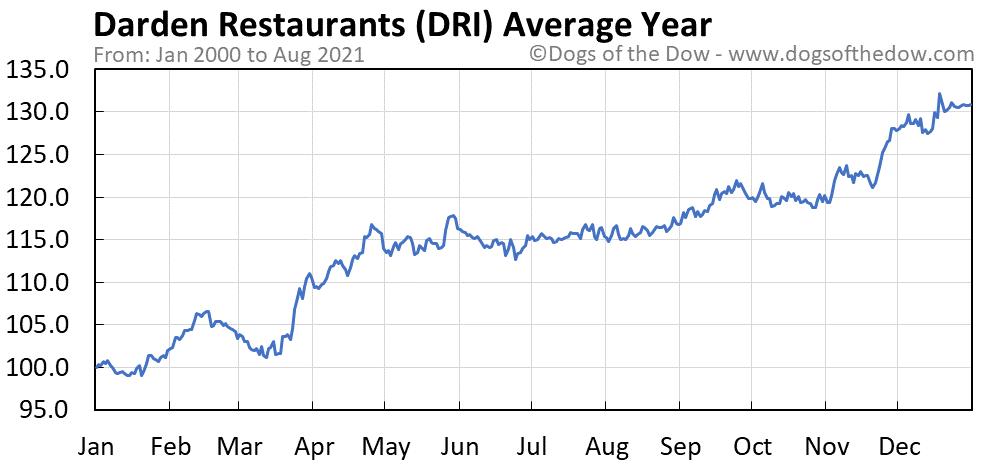 Average year chart for Darden Restaurants stock price history