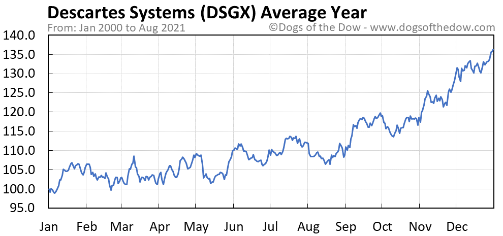 Average year chart for Descartes Systems stock price history