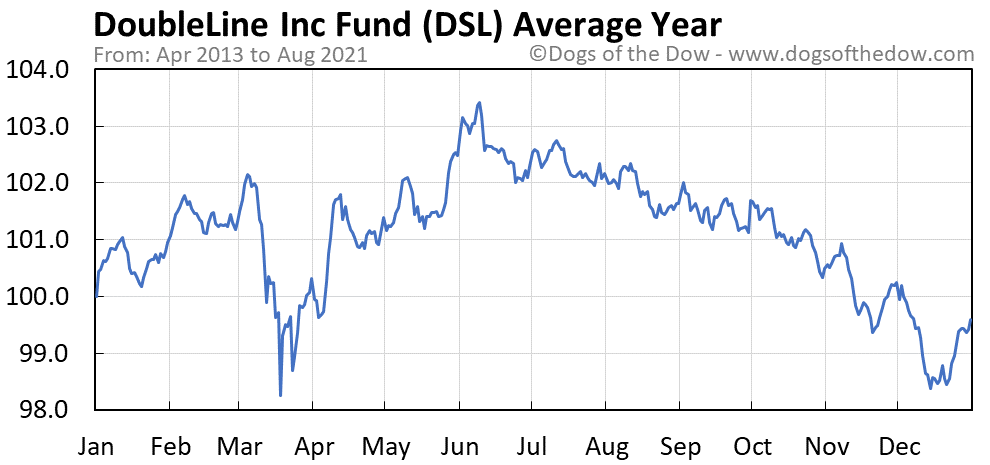 Average year chart for DoubleLine Income Solutions stock price history
