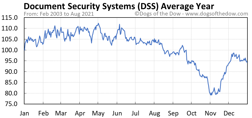 Average year chart for Document Security Systems stock price history