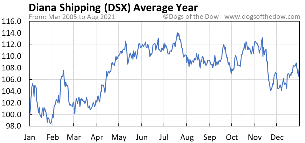 Average year chart for Diana Shipping stock price history