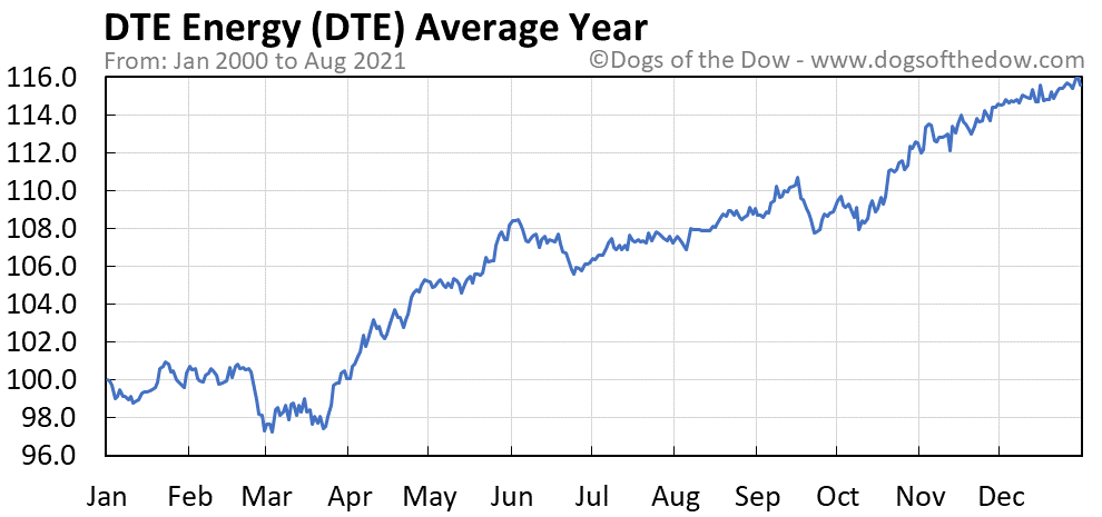 Average year chart for DTE Energy stock price history
