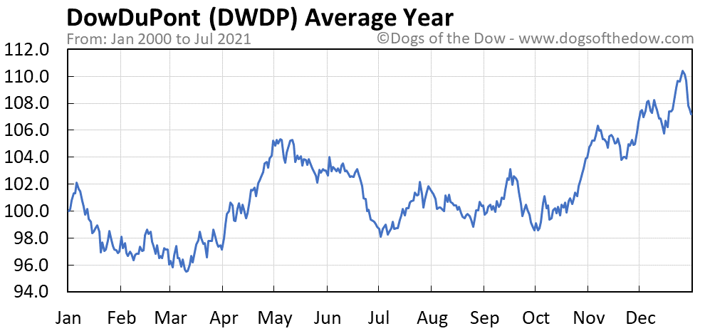 Average year chart for DowDuPont stock price history