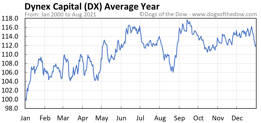 Average year chart for Dynex Capital stock price history