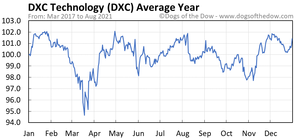 Average year chart for DXC Technology stock price history