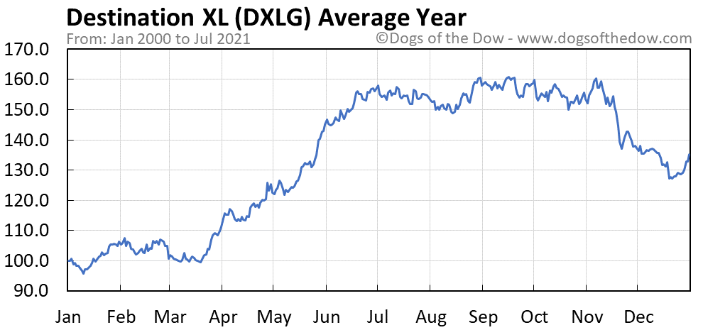 Average year chart for Destination XL stock price history