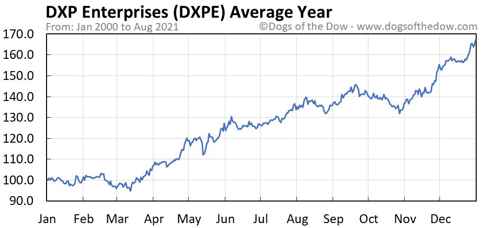 Average year chart for DXP Enterprises stock price history