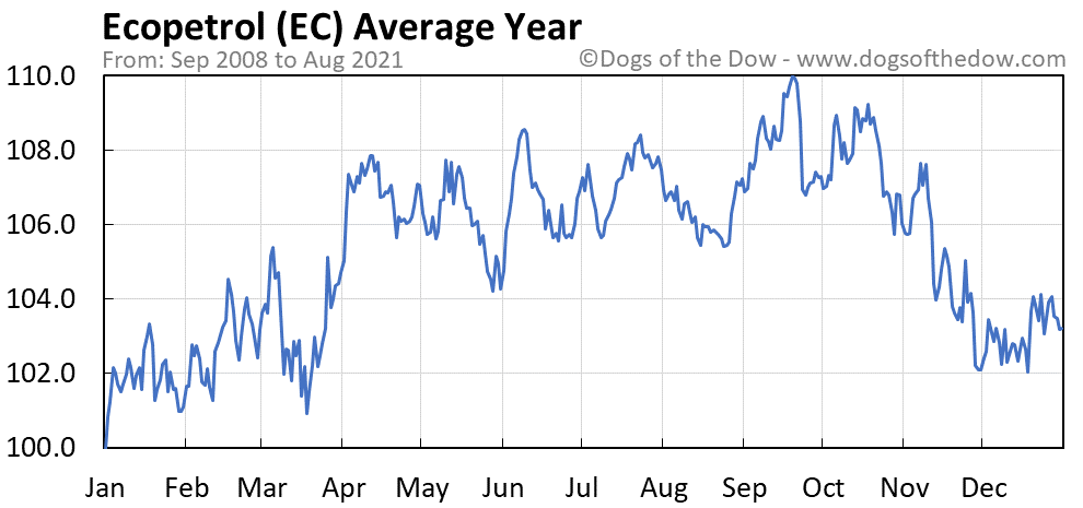 Average year chart for Ecopetrol stock price history