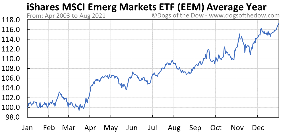 Average year chart for iShares MSCI Emerging Markets stock price history