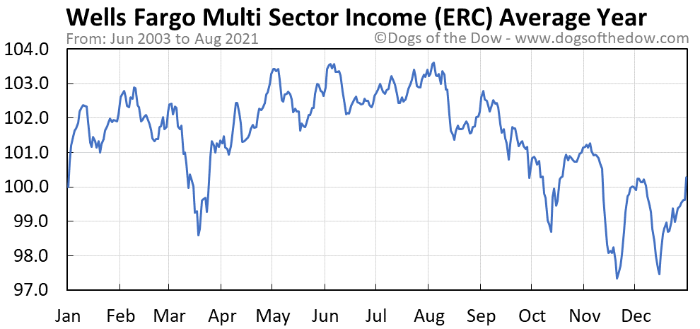Average year chart for Wells Fargo Multi Sector Income stock price history