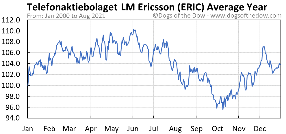 Average year chart for Ericsson stock price history