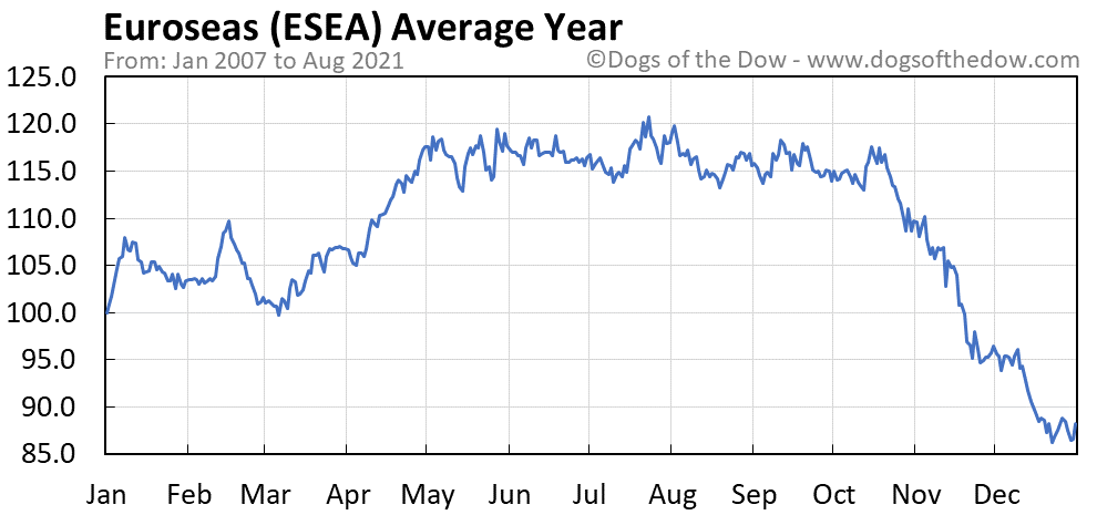 Average year chart for Euroseas stock price history