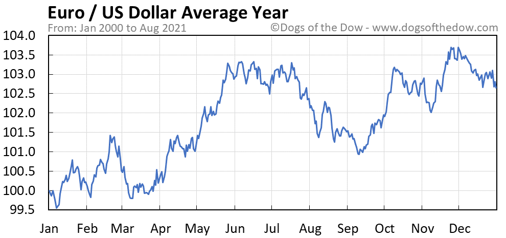 Average year chart for Euro / US Dollar stock price history