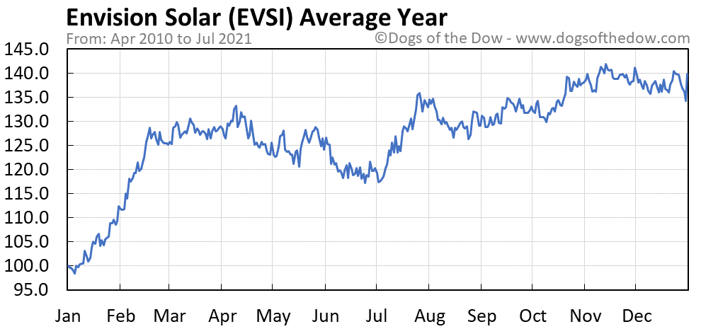 Average year chart for Envision Solar stock price history