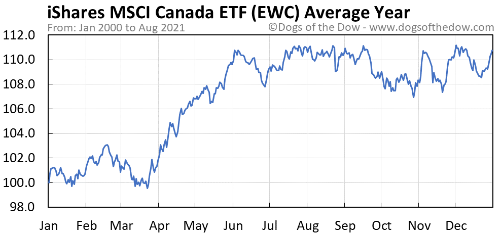 Average year chart for iShares MSCI Canada stock price history
