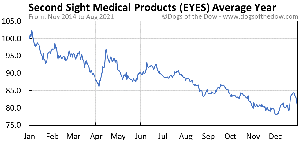 Average year chart for Second Sight Medical Products stock price history