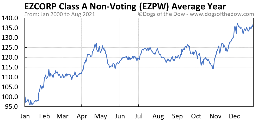 Average year chart for EZCORP Inc Class A Non-Voting stock price history