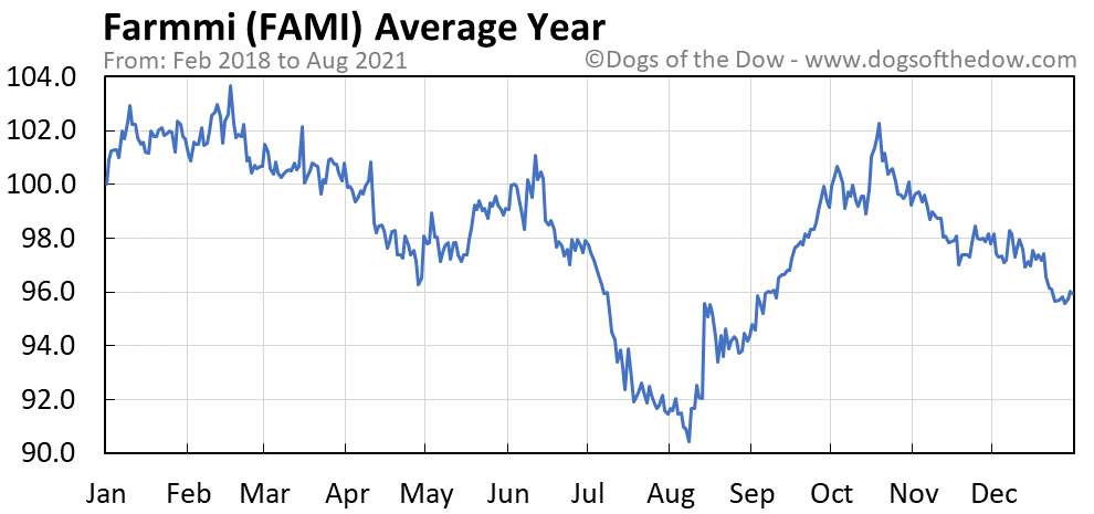 Average year chart for Farmmi stock price history