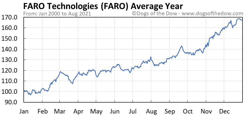 Average year chart for FARO Technologies stock price history