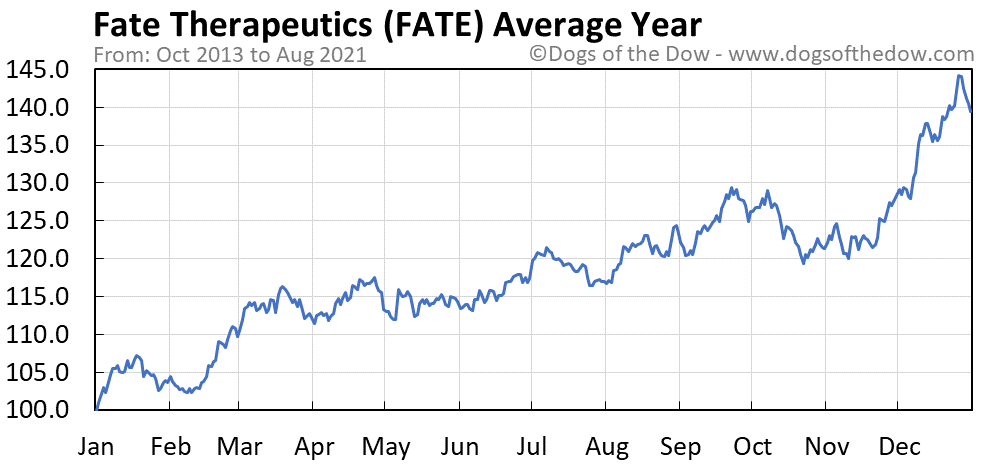 Average year chart for Fate Therapeutics stock price history