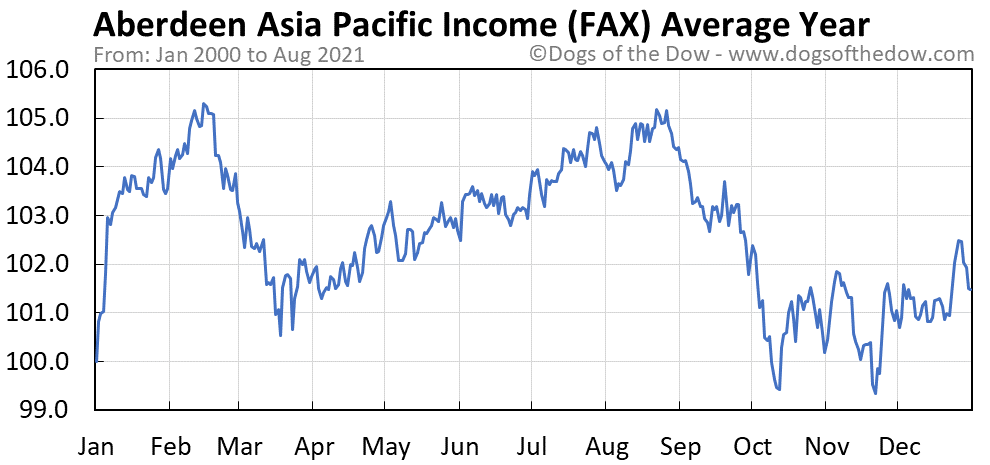 Average year chart for Aberdeen Asia Pacific Income stock price history