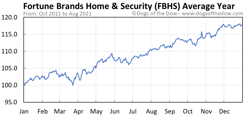 Average year chart for Fortune Brands Home & Security stock price history