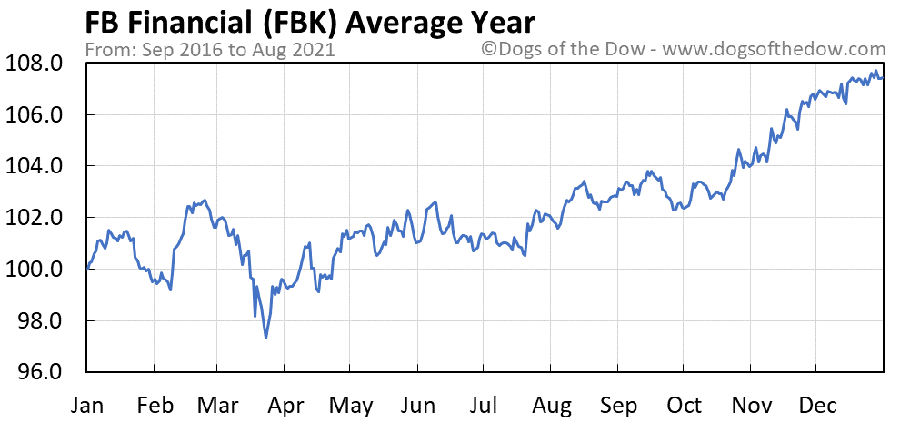 Average year chart for FB Financial stock price history