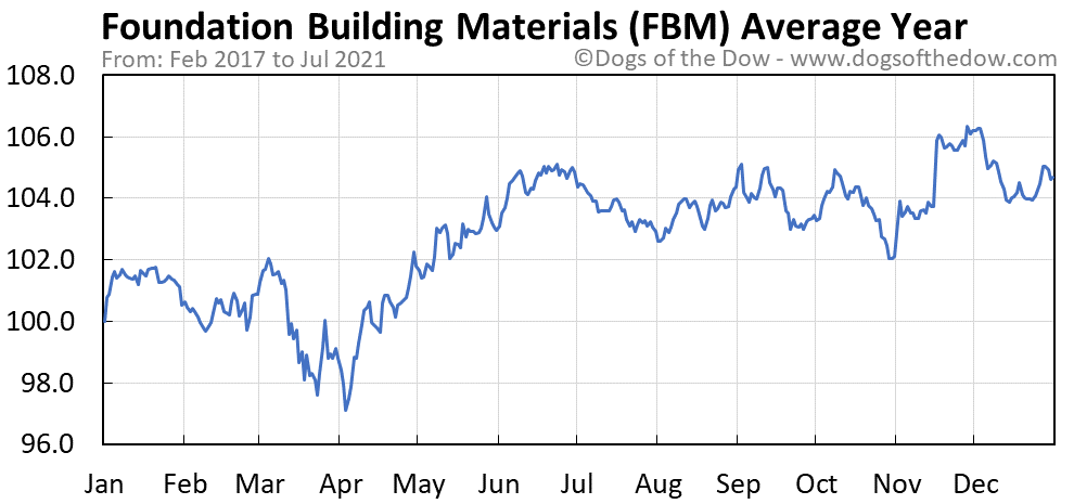 Average year chart for Foundation Building Materials stock price history