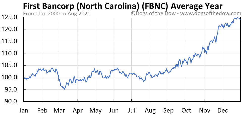 Average year chart for First Bancorp stock price history