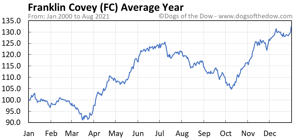 Average year chart for Franklin Covey stock price history