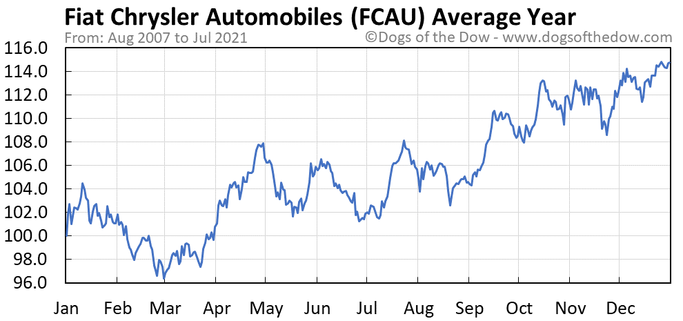Average year chart for Fiat Chrysler Automobiles stock price history