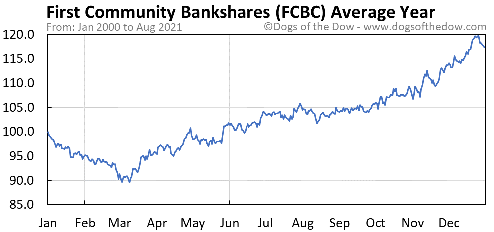 Average year chart for First Community Bankshares stock price history