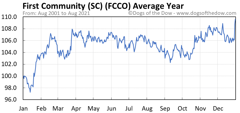 Average year chart for First Community stock price history
