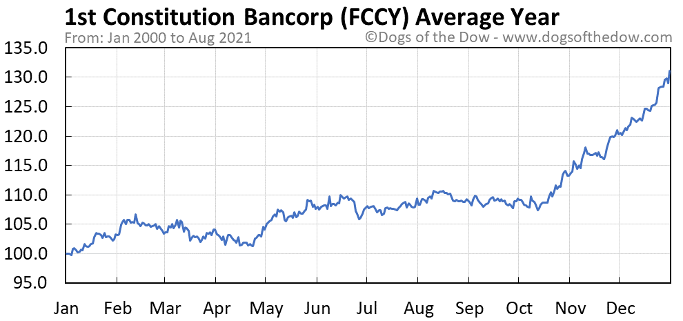 Average year chart for 1st Constitution Bancorp stock price history