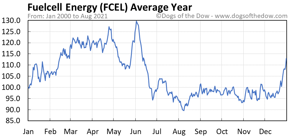 Average year chart for FuelCell Energy stock price history