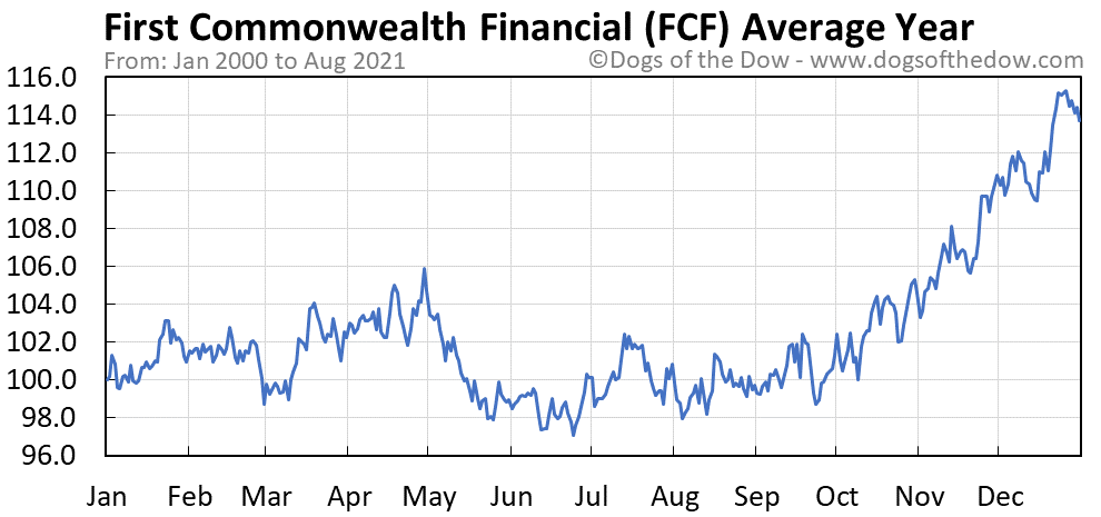 Average year chart for First Commonwealth Financial stock price history