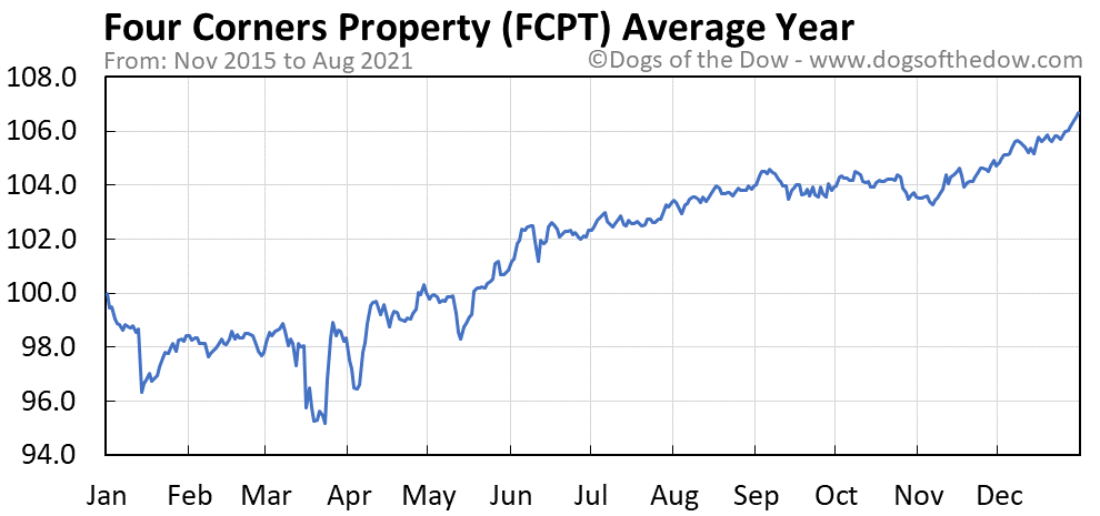 Average year chart for Four Corners Property stock price history