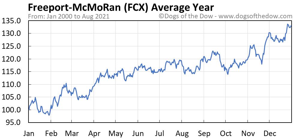 Average year chart for Freeport-McMoRan stock price history
