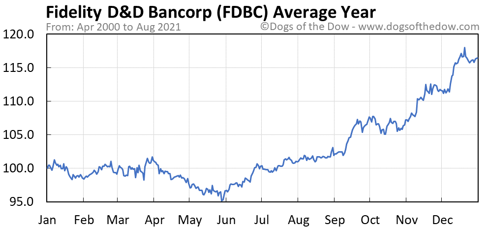 Average year chart for Fidelity D&D Bancorp stock price history