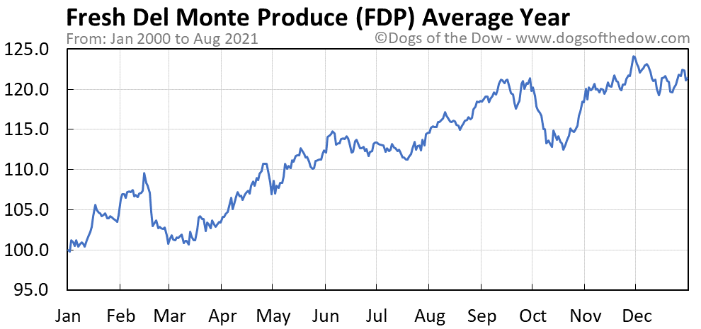 Average year chart for Fresh Del Monte Produce stock price history
