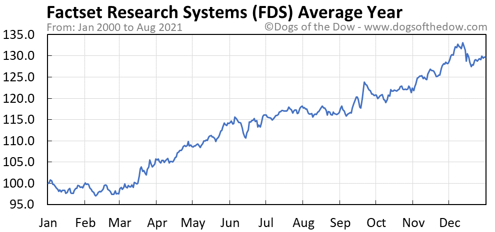 Average year chart for FactSet Research Systems stock price history