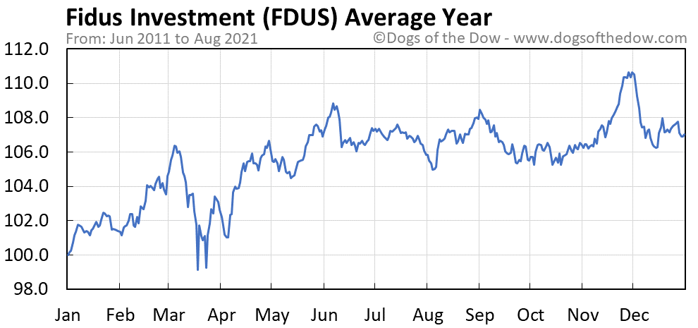Average year chart for Fidus Investment stock price history