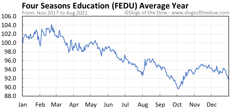Average year chart for Four Seasons Education stock price history