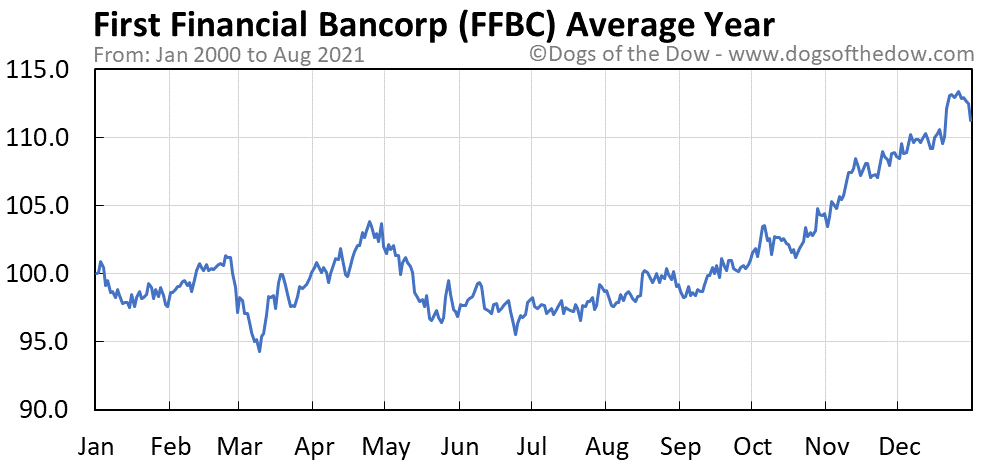 Average year chart for First Financial Bancorp stock price history