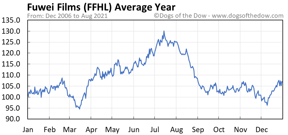 Average year chart for Fuwei Films stock price history