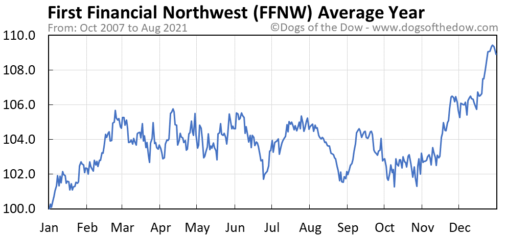 Average year chart for First Financial Northwest stock price history