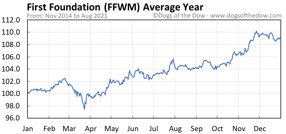 Average year chart for First Foundation stock price history