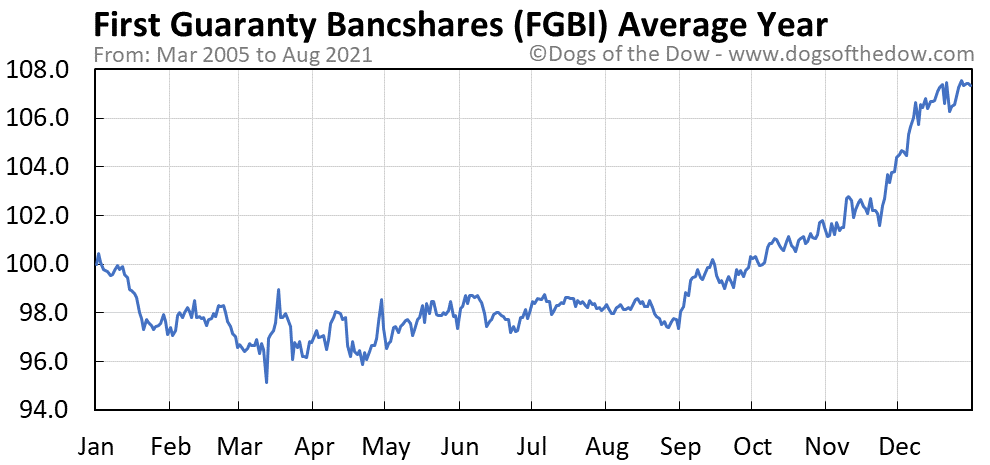 Average year chart for First Guaranty Bancshares stock price history